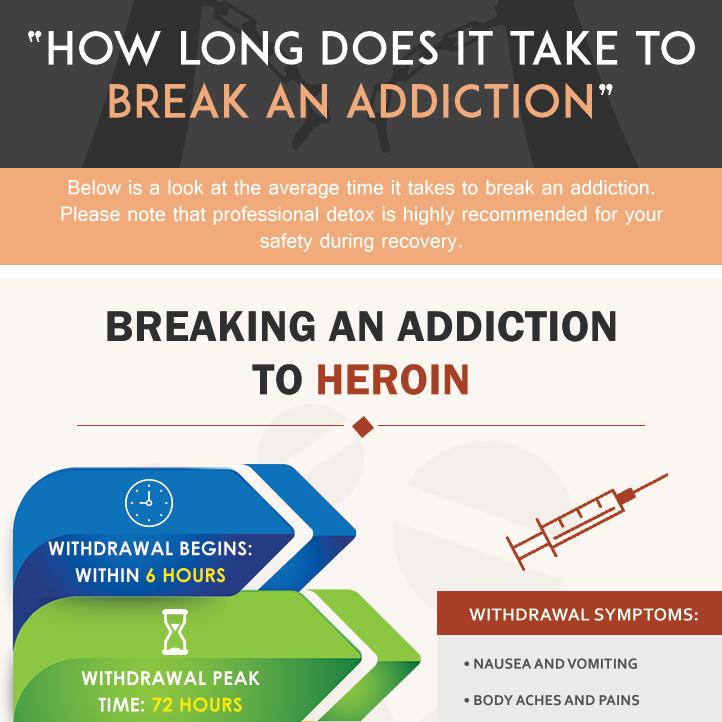 Breaking Addiction - How Long Does It Take to Break an ...