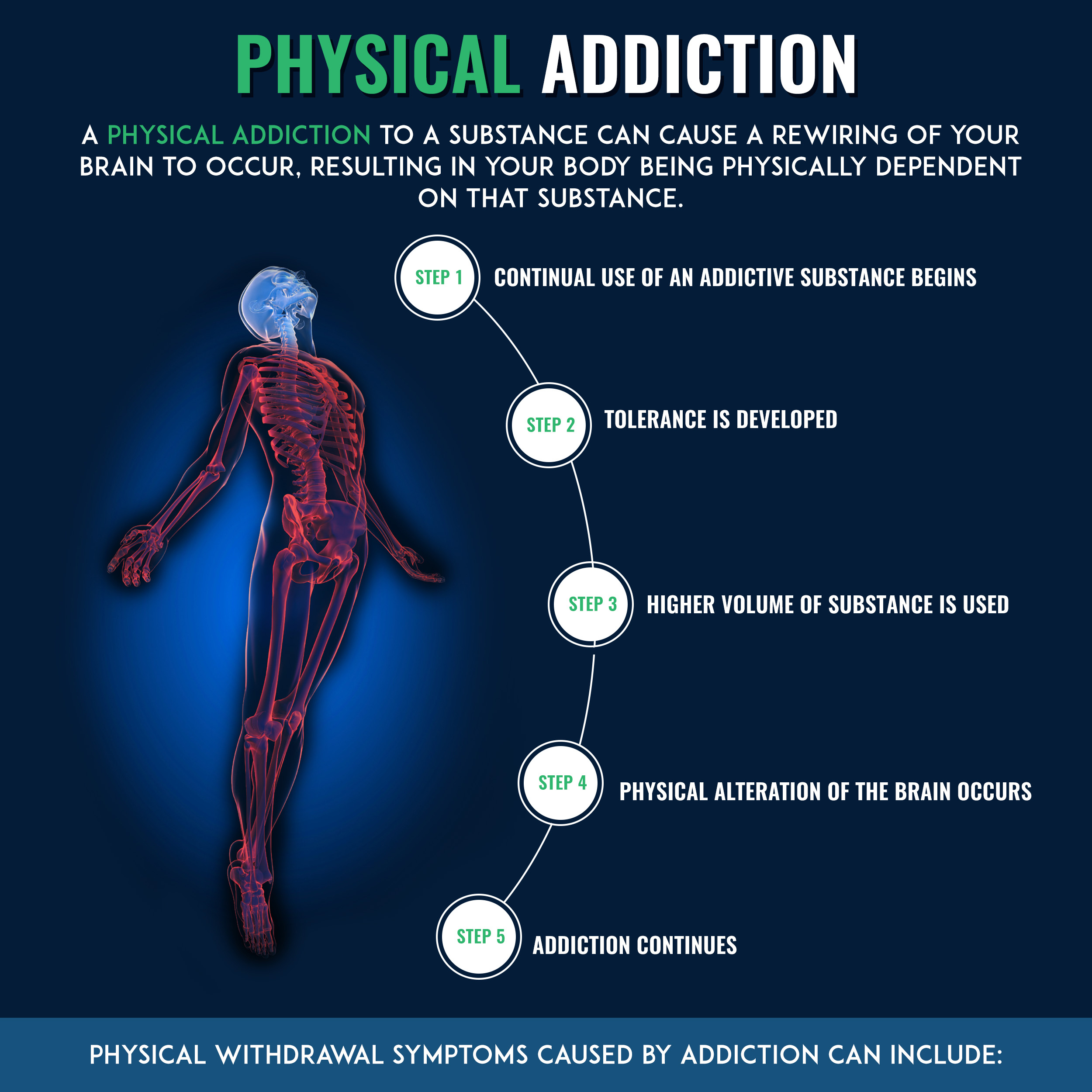 a comparison of physical and psychological addictions Understanding the difference between tolerance, dependence, and  drugs that  result in the development of tolerance and physical dependence often have   addiction is a psychological condition that describes a compulsion to take a drug .
