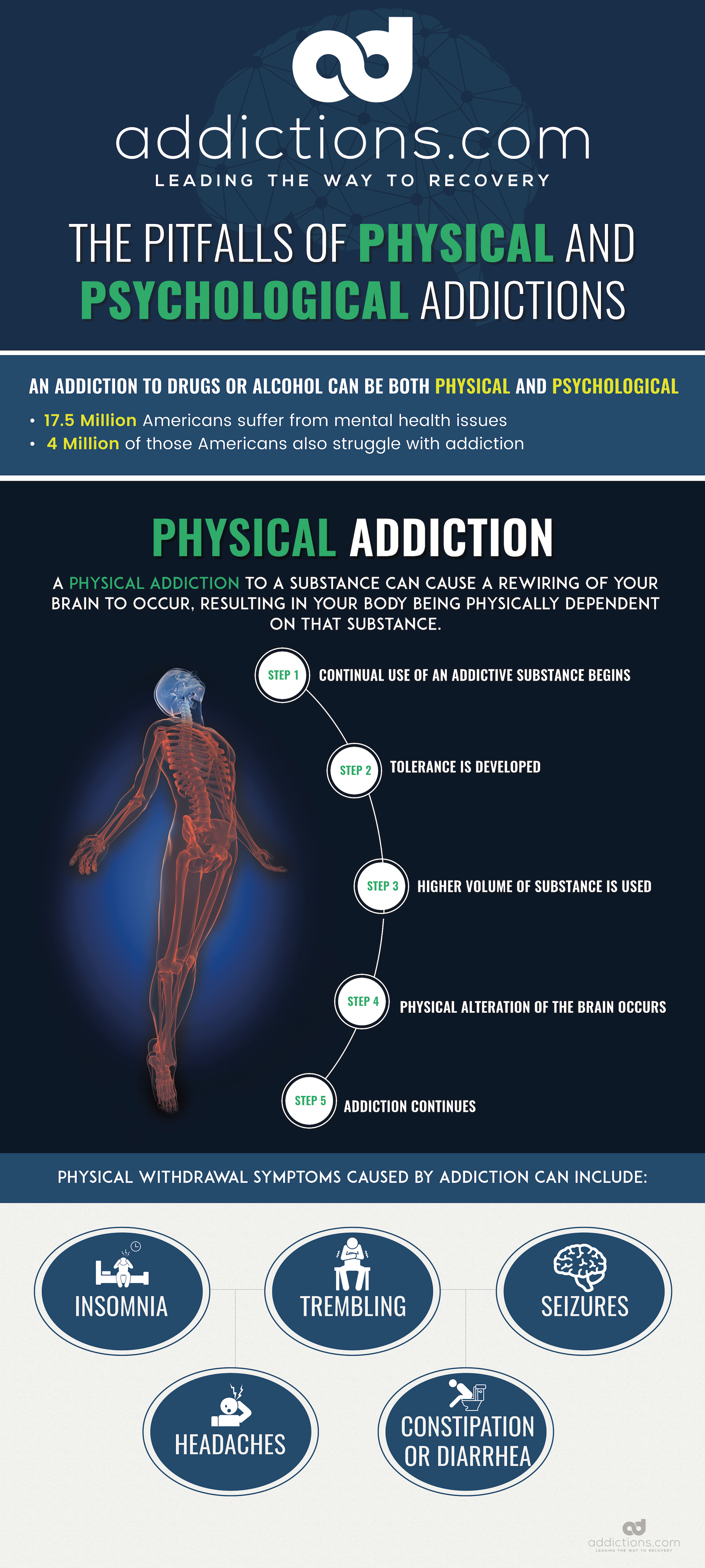 an introduction to the comparison of physical and psychological addictions Understanding the difference between tolerance, dependence, and addiction can help you better understand drug abuse and the development of addiction  the most important distinction.