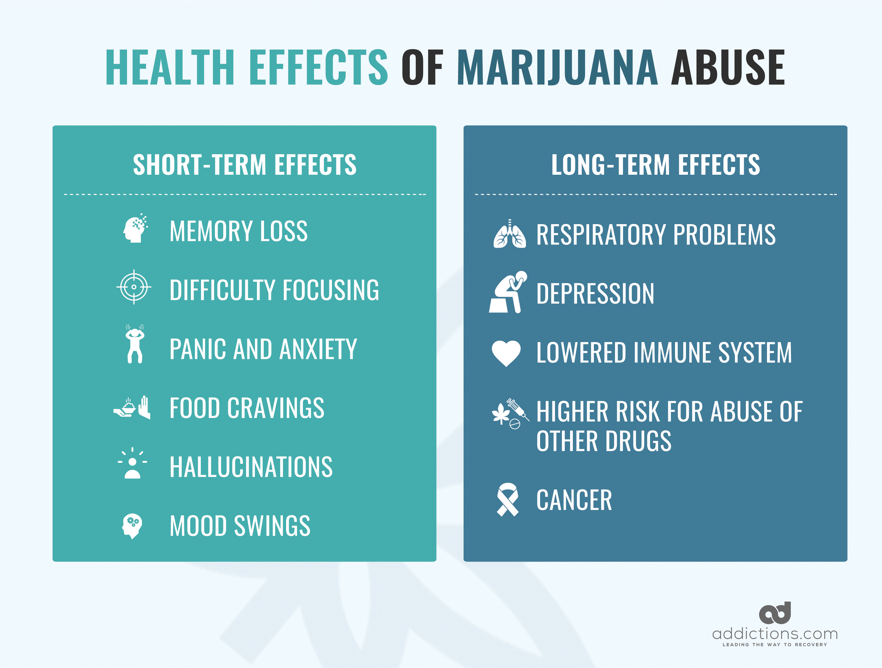 Marijuana Myths - Adverse Effects Of Cannabis