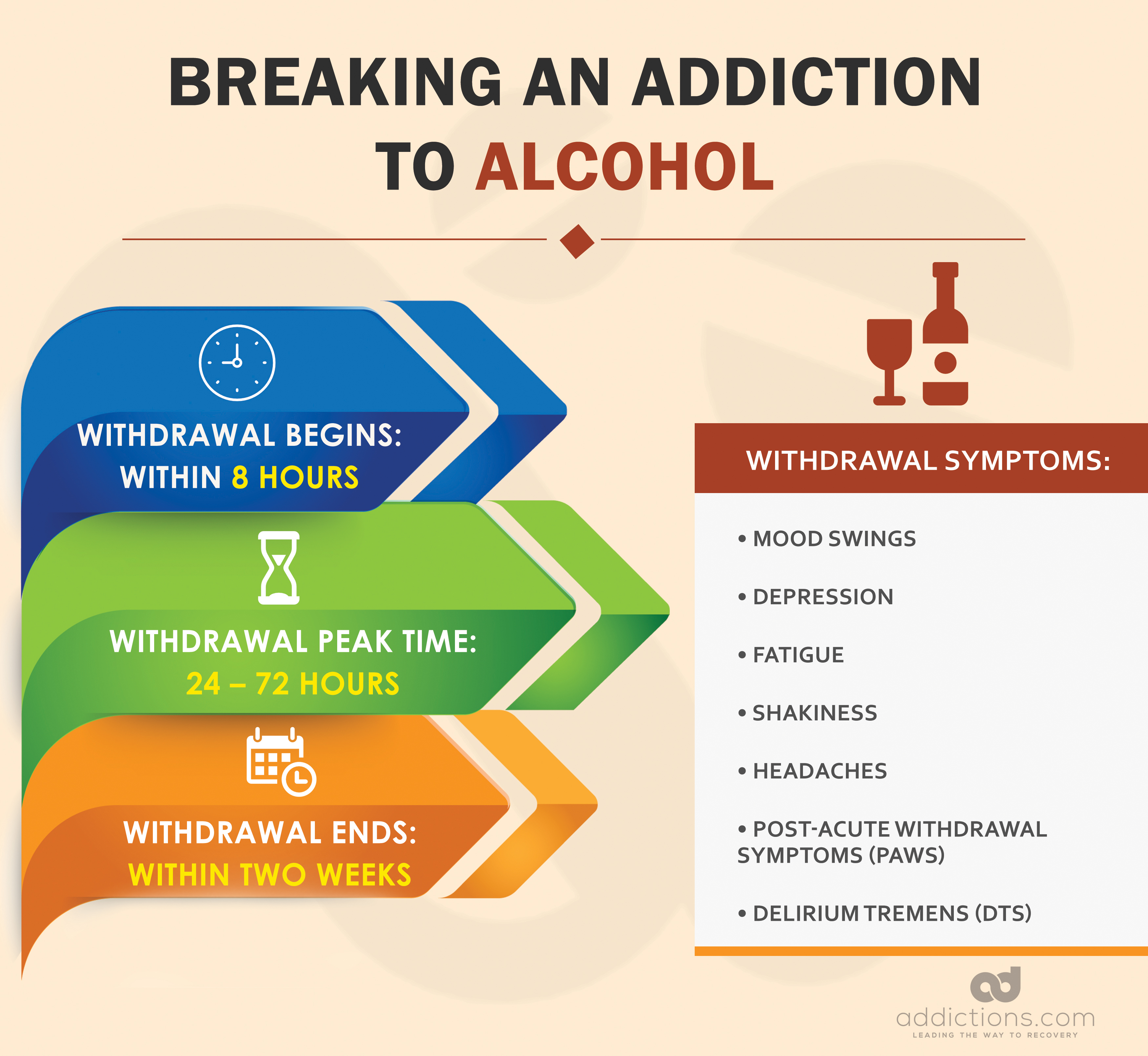 How Long Does It Take to Withdraw From Alcohol or Drug Dependence