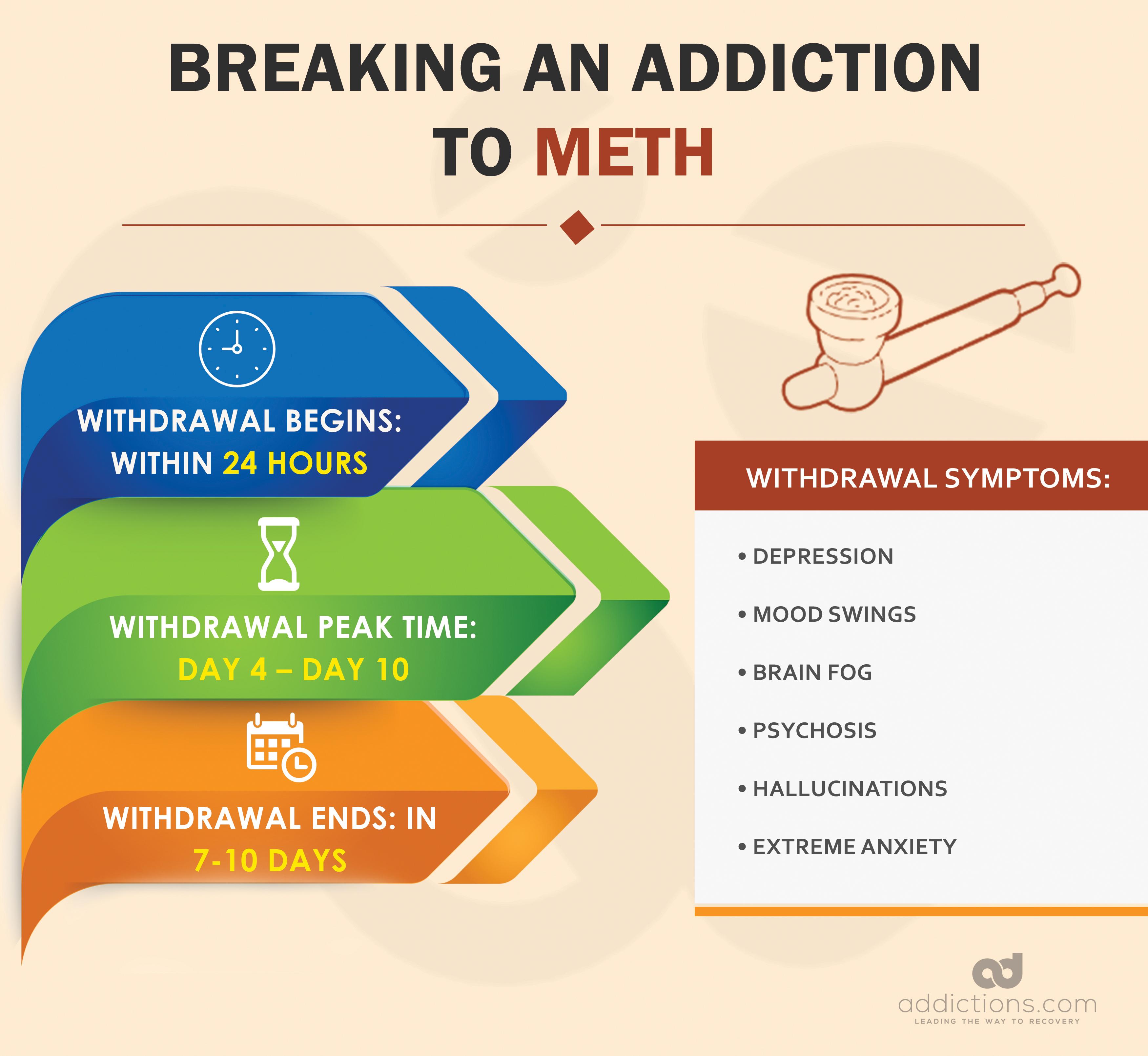 Breaking Addiction - How Long Does It Take to Break an