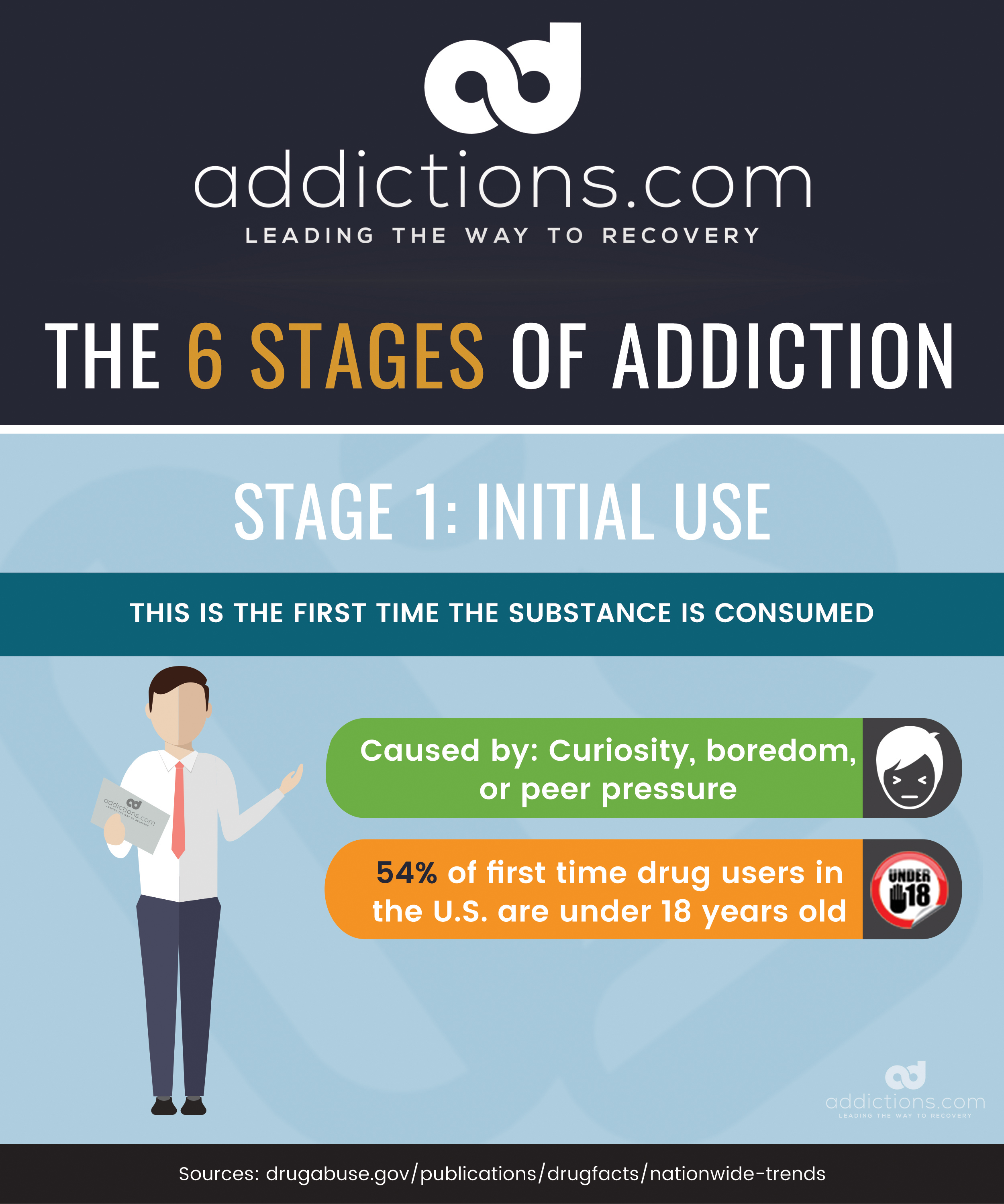 ther importance and dangers of the use of drugs What are the dangers of drug addiction drug addiction can pose different dangers in different settings—all of which can affect more people than just the user physical dangers to the user include: • developing a tolerance to the drug • developing psychological and physical dependence • withdrawal symptoms when trying to cut back or quit.