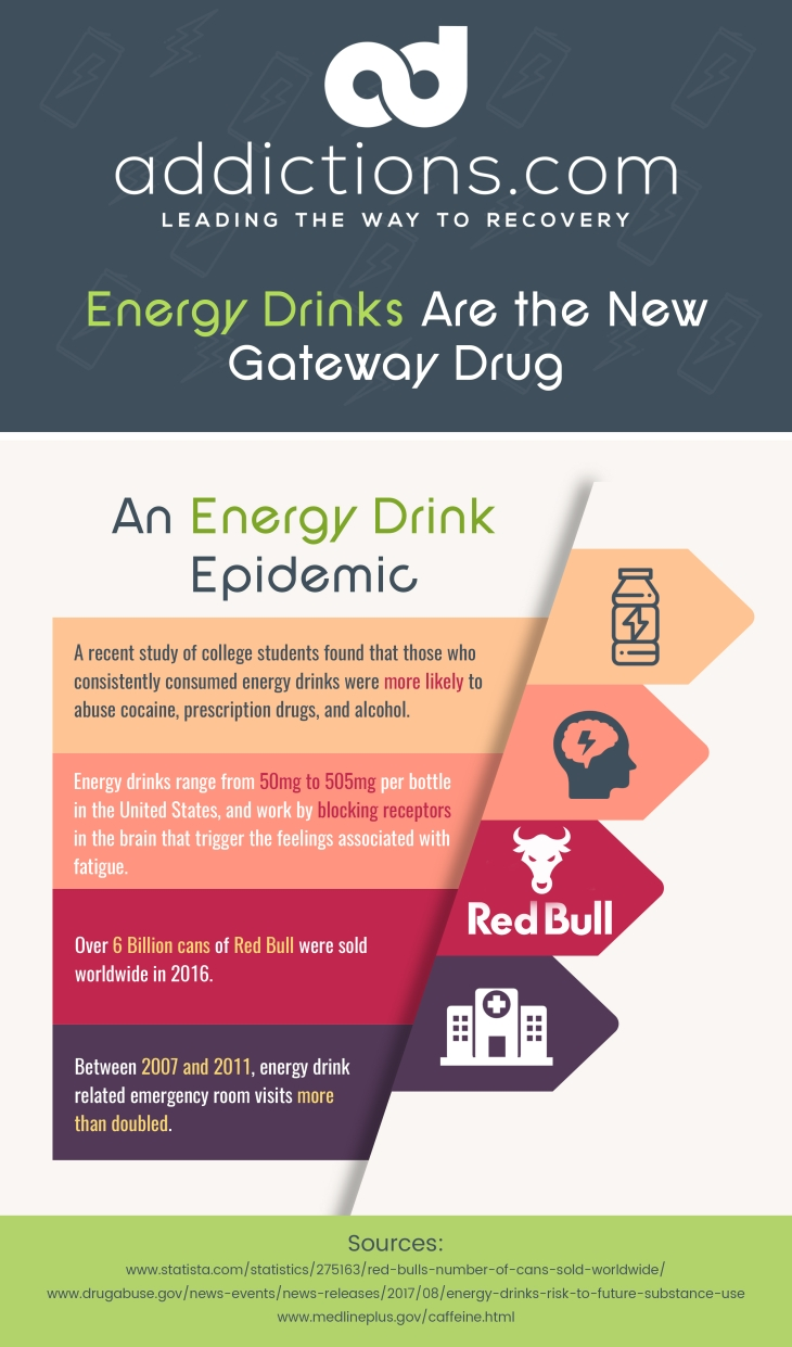 Energy Drink Addiction