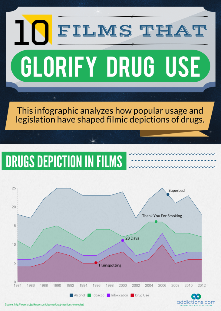 Top 10 Drug Addiction Movies