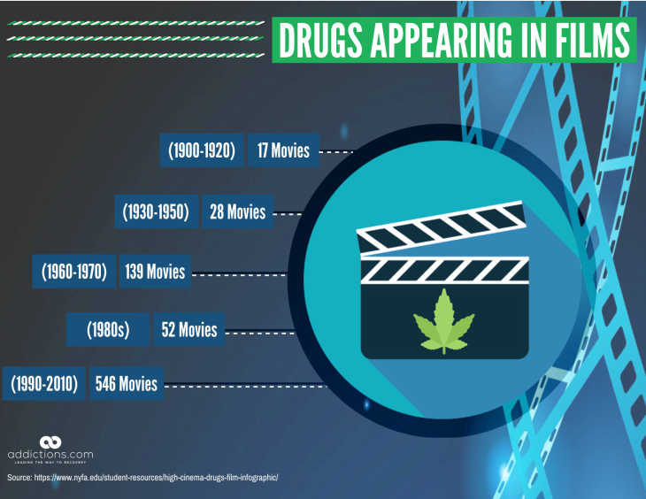 Drug Addiction Movies