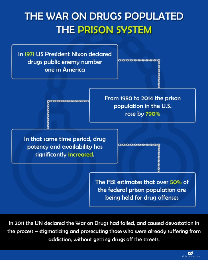 Addiction Treatment in Prison