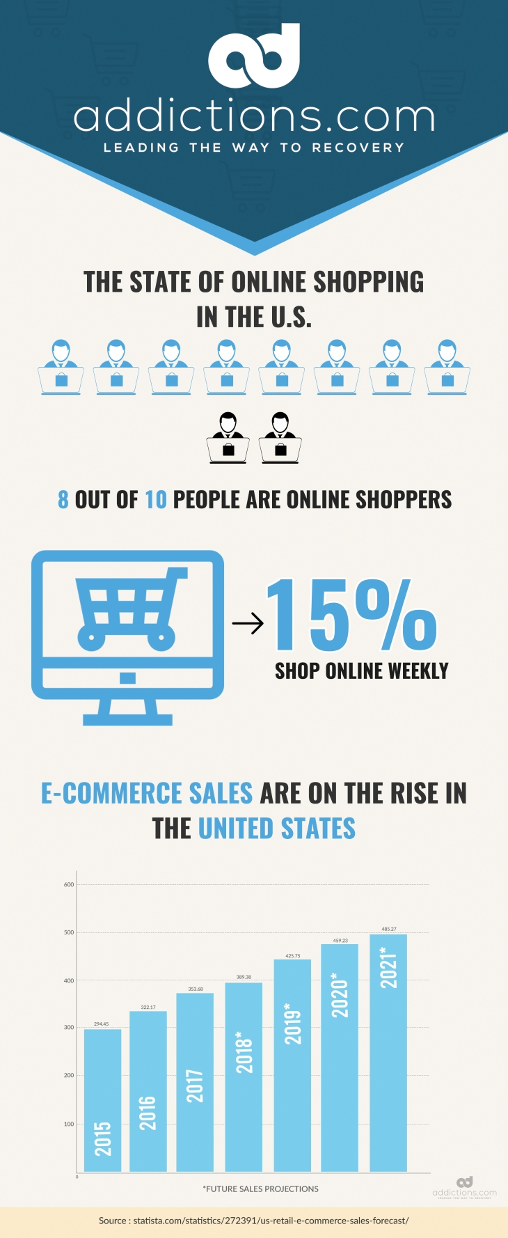 Online Shopping Addiction