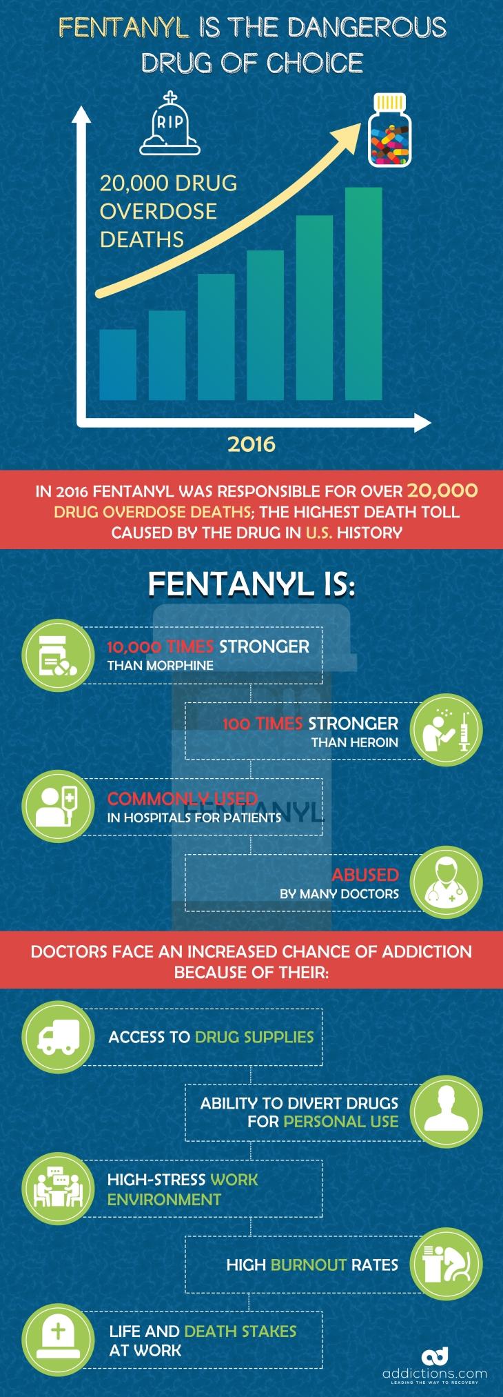 Fentanyl Abuse