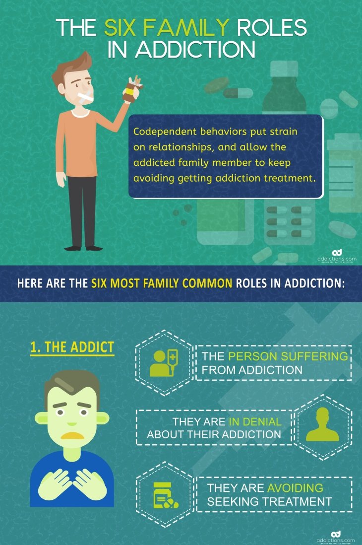 Family roles in addiction: the addict