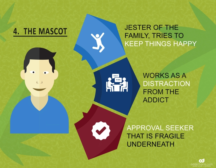 Family roles in addiction: the mascot