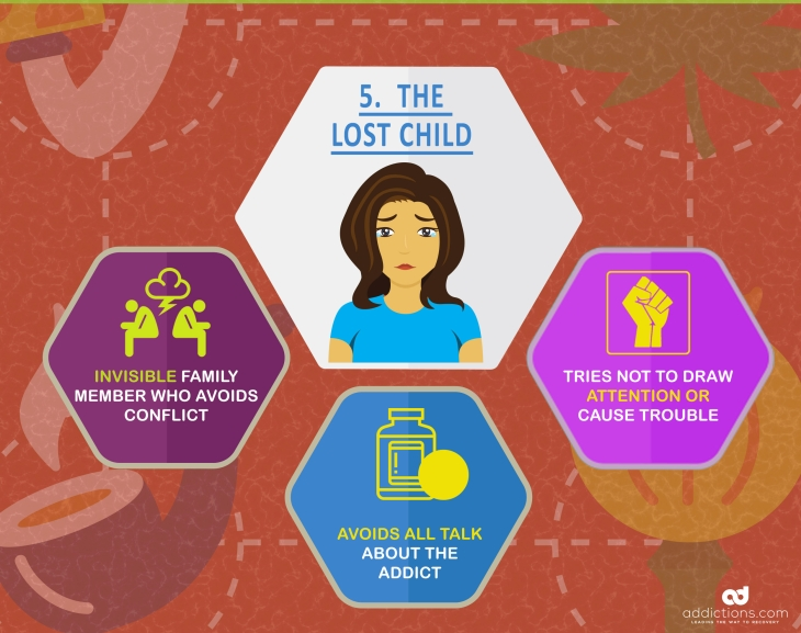 Family roles in addiction: the lost child