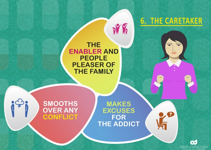Family roles in addiction: the caretaker