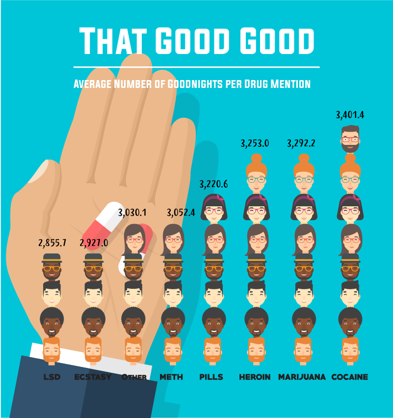 Average Number Of Goodnights Per Drug Mention
