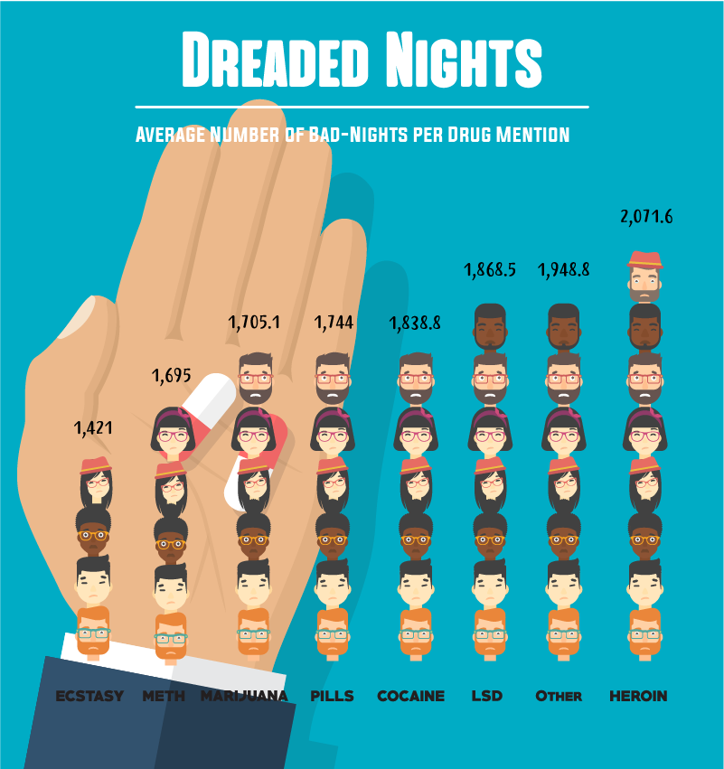 Average Number Of Bad-Nights Per Drug Mention