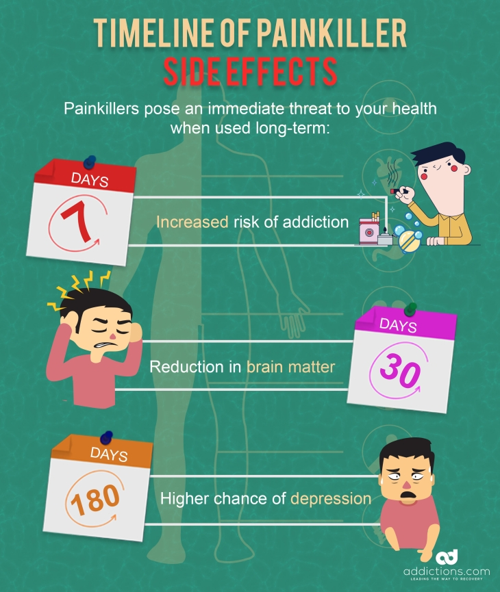 Long term effects of painkillers on the brain