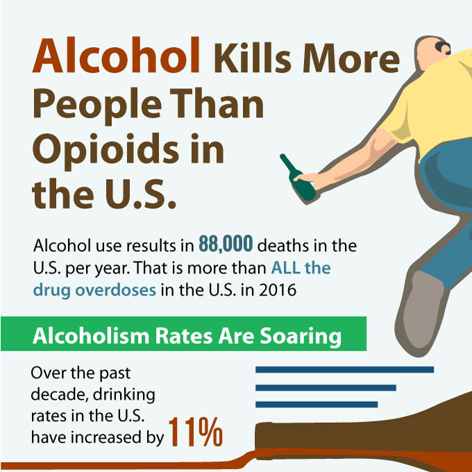 the statistics of alcoholism in america and its effects Excessive alcohol use is commonly involved in sexual assault 17 also, alcohol use by men increases the chances of engaging in risky sexual activity including unprotected sex, sex with multiple partners, or sex with a partner at risk for sexually transmitted diseases 4.