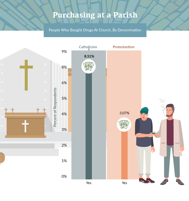 People Who Bought Drugs At Church, By Denomination