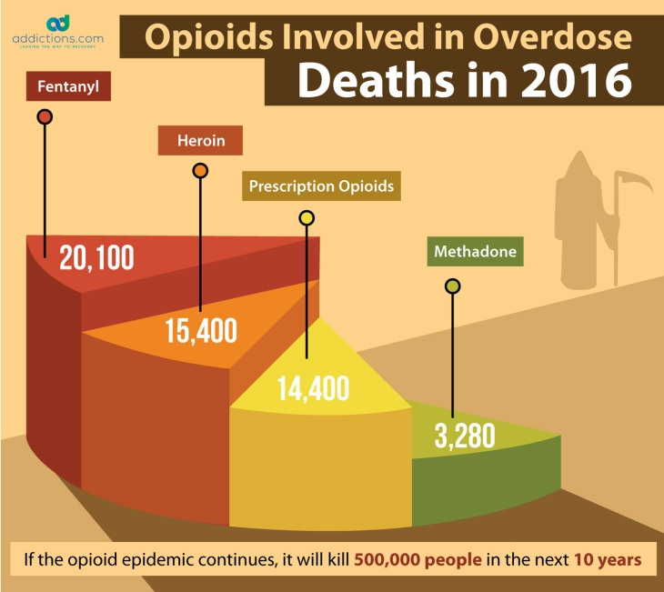 opioids list