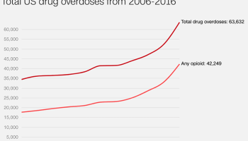 Opioid overdoses now killing more than breast cancer annually