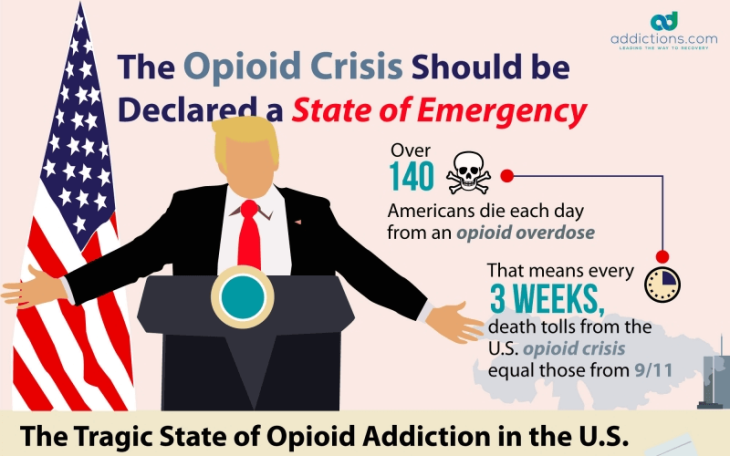Opioid crisis in us cost over 1 trillion dollars since 2001