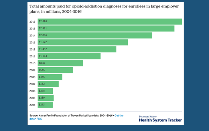 Opioid addictions costs employers 2.6 billion dollars a year