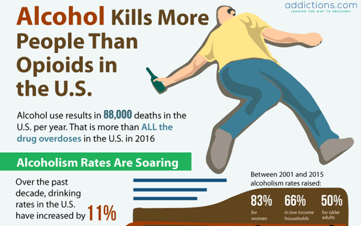 Study Finds Alcohol Shortens Life Expectancy