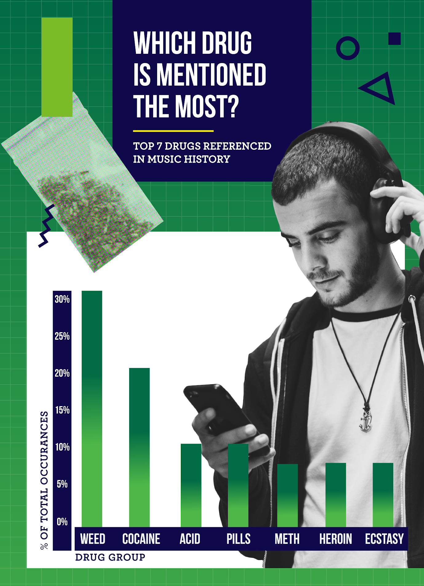 Marijuana is mentioned the most in music