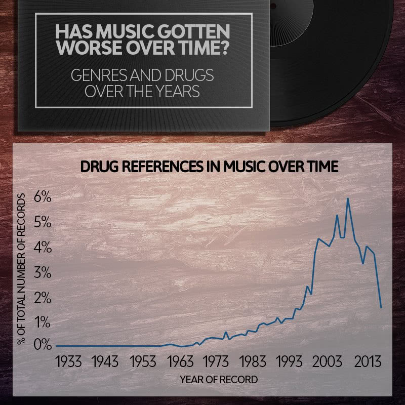 Tracking drug mentions in music over time