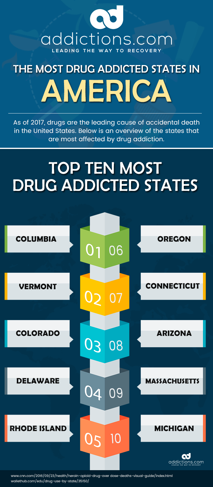 The Ten Most Drug-Addicted States in America