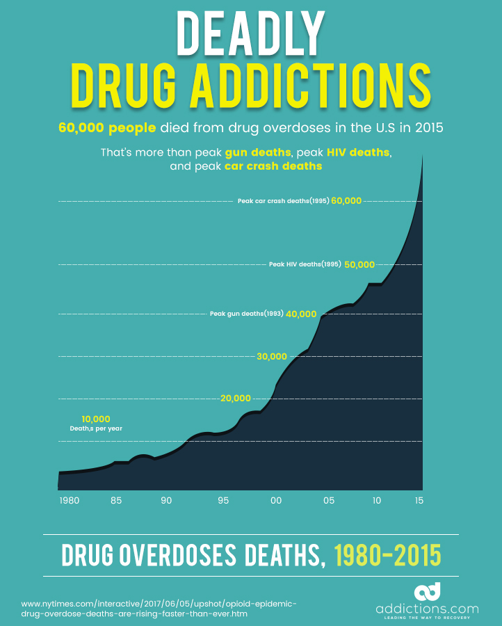 What is the Most Addictive Drug in the World?