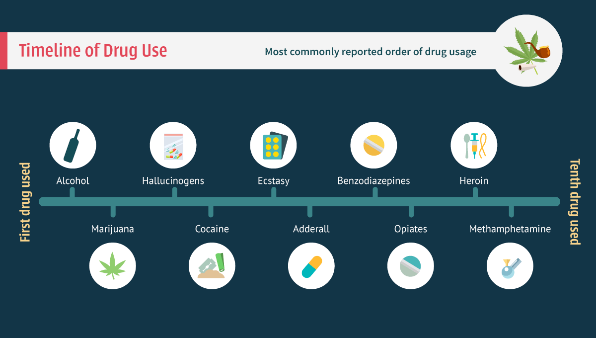 Timeline of Drug Use