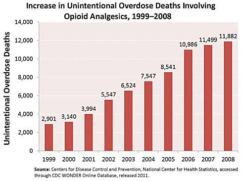 opioid related overdose