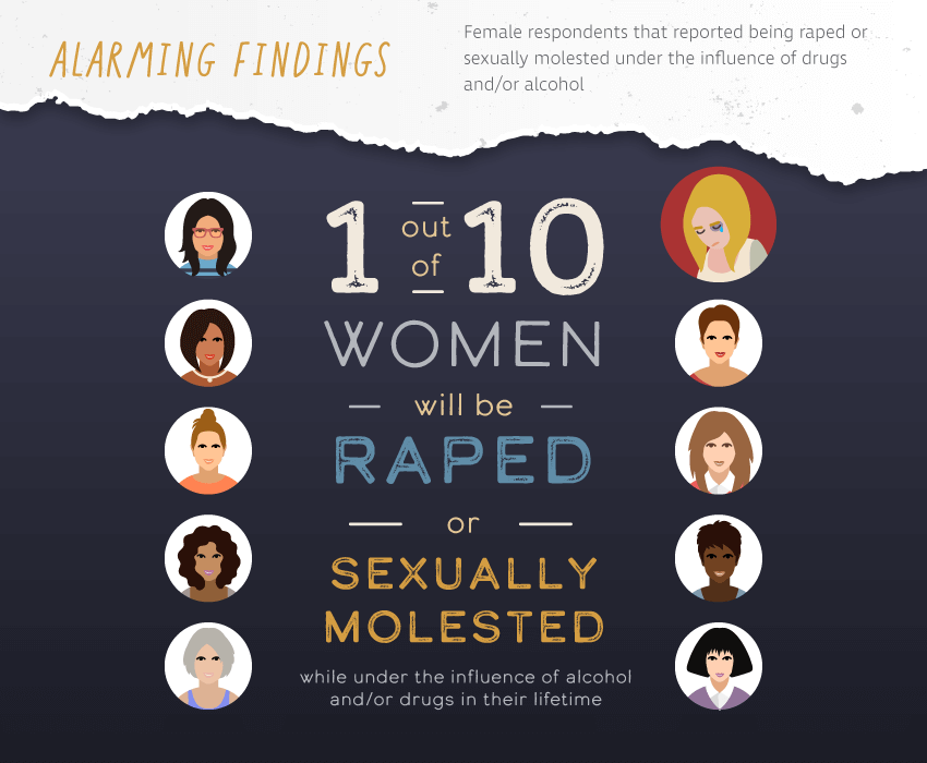 Female respondents that reported being raped or sexually molested under the influence of drugs and/or alcohol